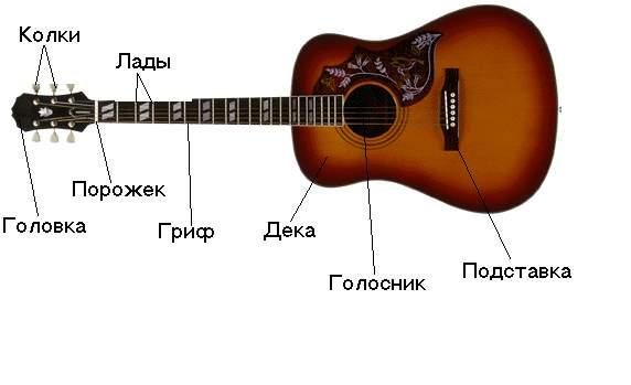 Обучение игре на гитаре с нуля в домашних условиях
